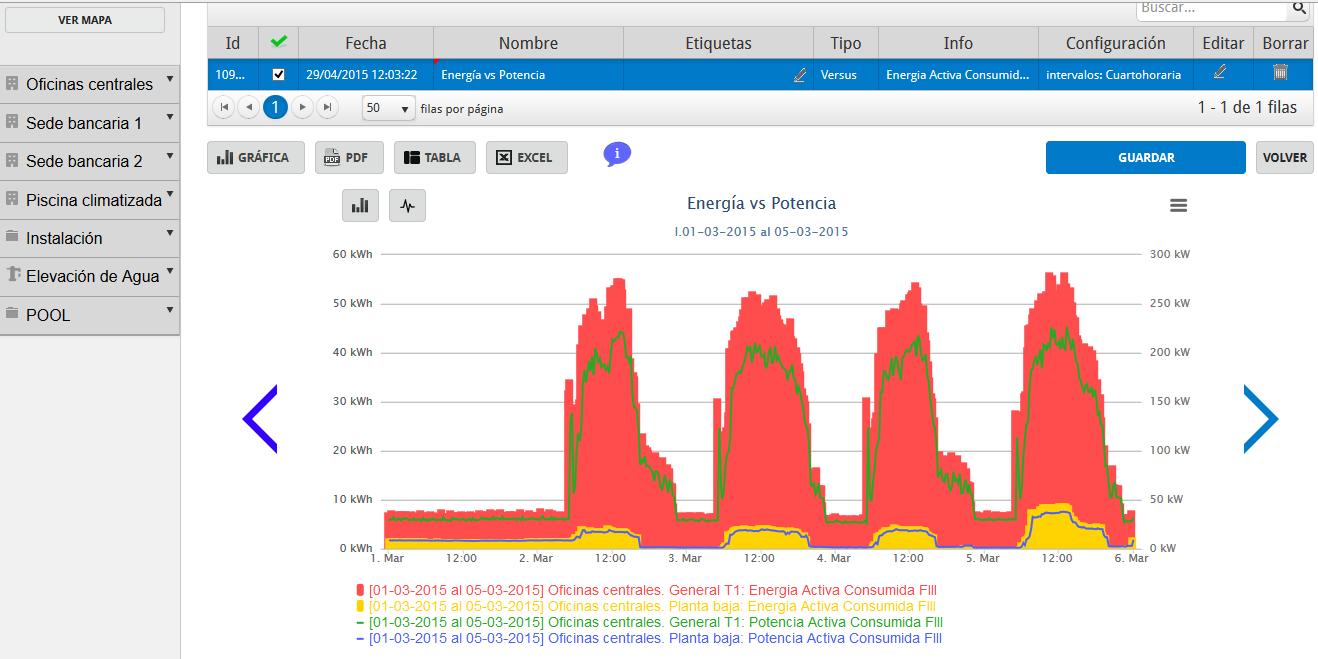 monitorización energética alumbrado público