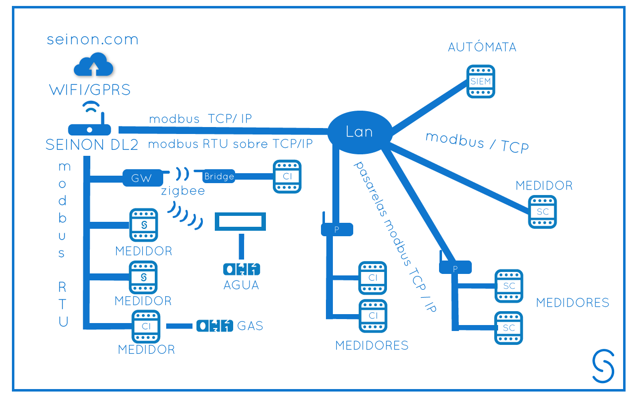 infografía-instalacion-integracion-BLANCO-2.1