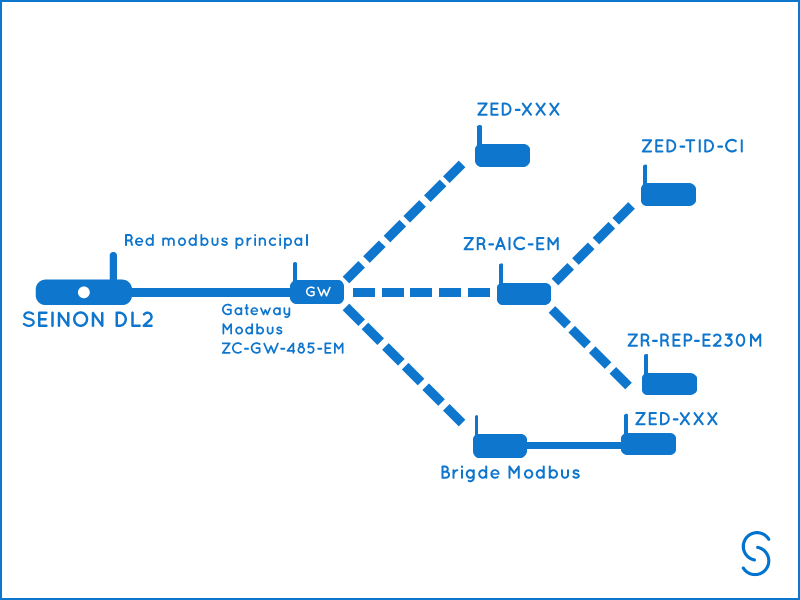 redes inalámbricas zigbee dl2